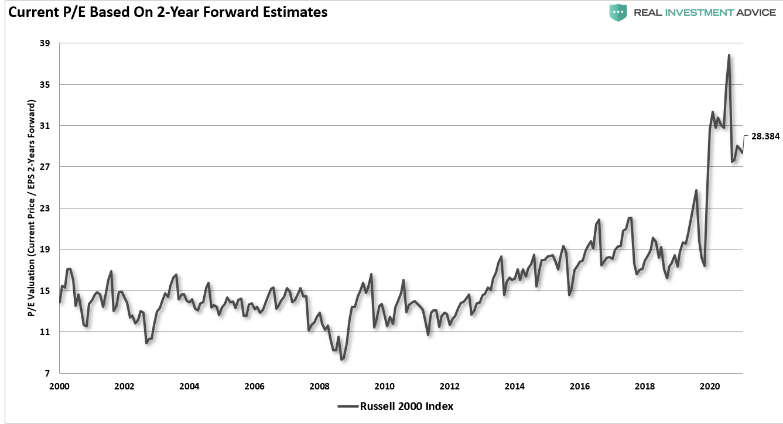 Current P/E Based On 2-Yr Forward Estimates
