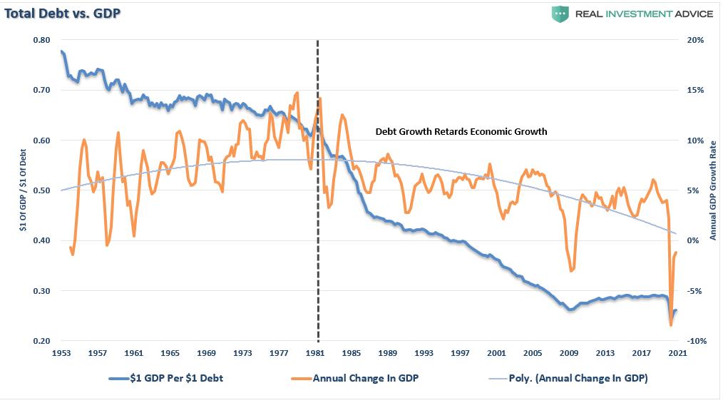 Total Debt Vs GDP