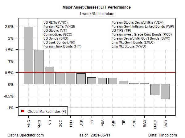 ETF Weekly Total Returns