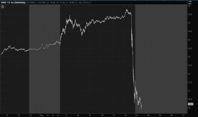 RIDE 1-min Chart