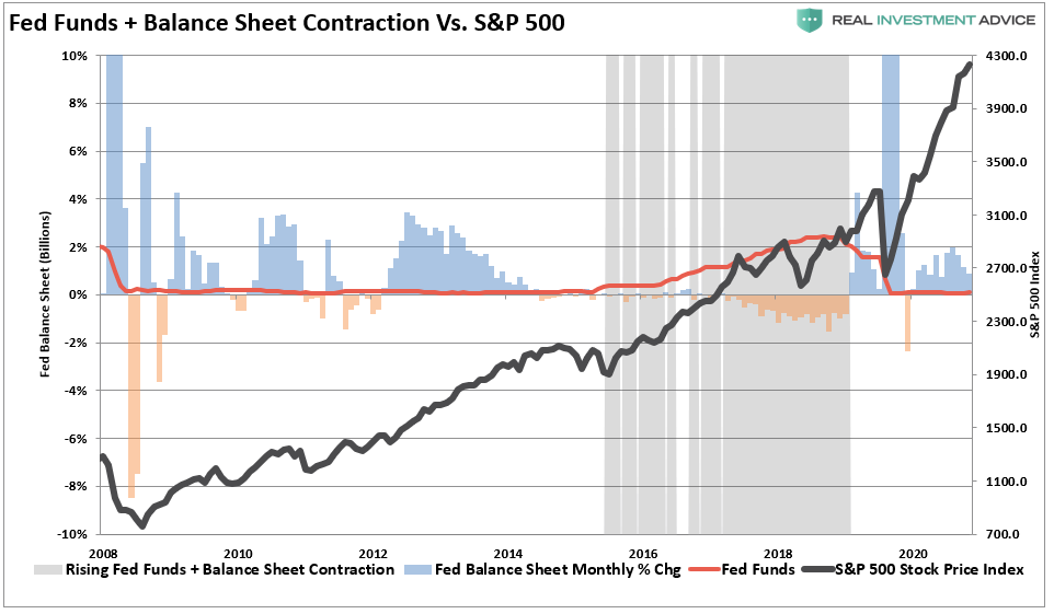 Fed Funds + Balance Sheet Contraction Vs. SP 500