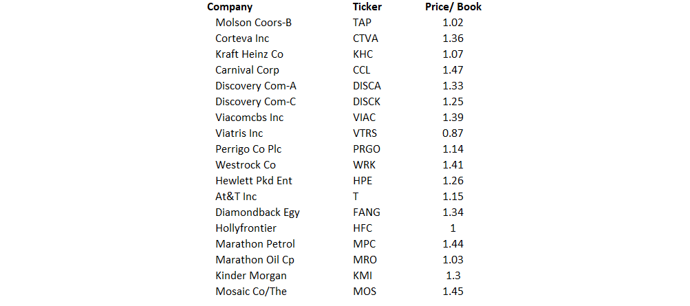 NON-FINANCIAL Companies With Price-To-Book Ratio Below 1.5x