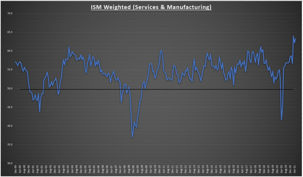 Weighted ISM