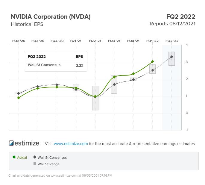 NVIDIA Corp EPS