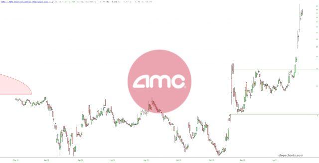 AMC Chart.