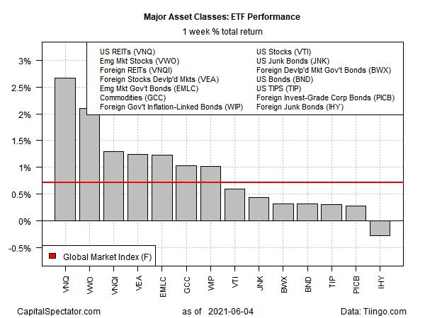 ETF Performance Weekly Return
