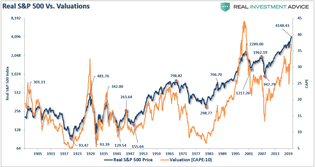 Real SP 500 Vs. Valuations