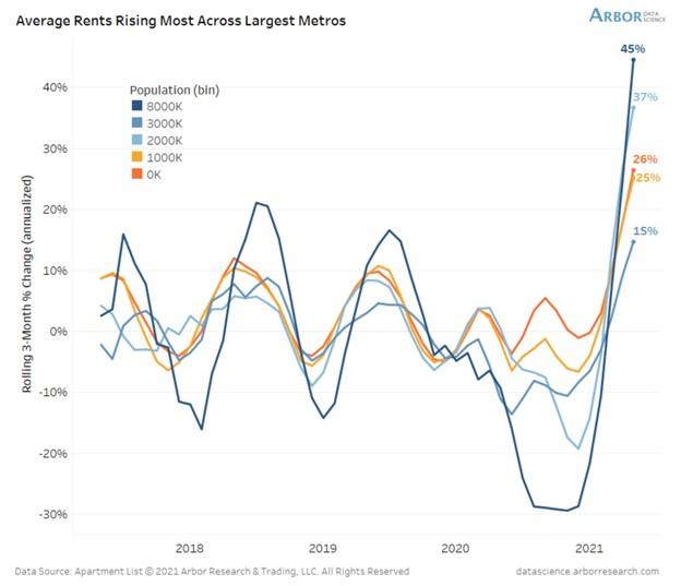Average Rents Across Metros