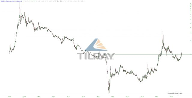 Tilray Chart.