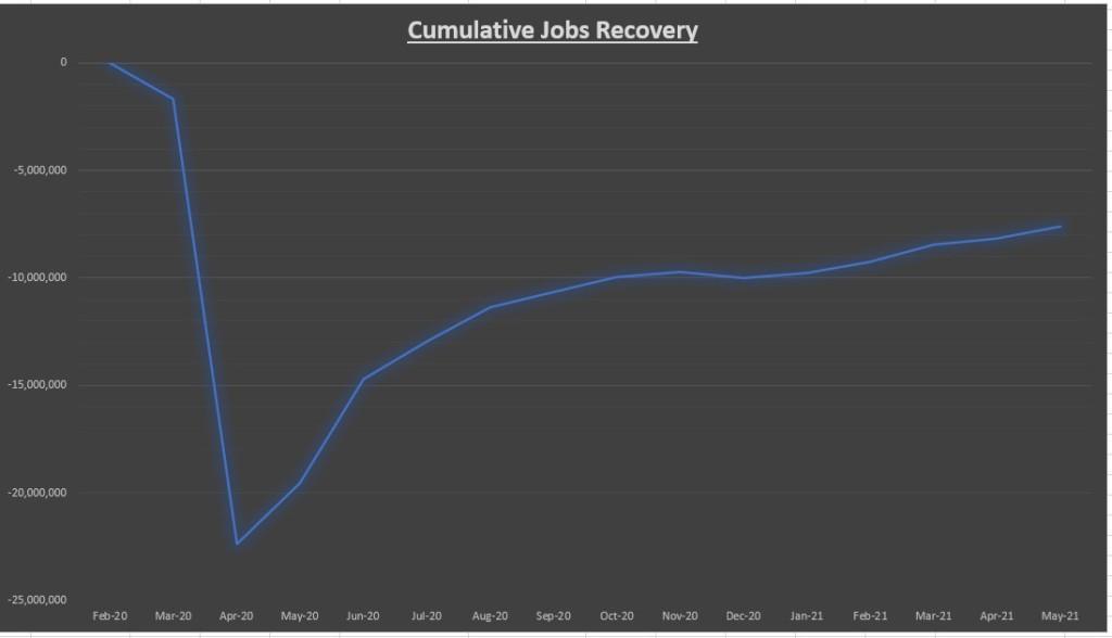 Cumulative Jobs Recovery