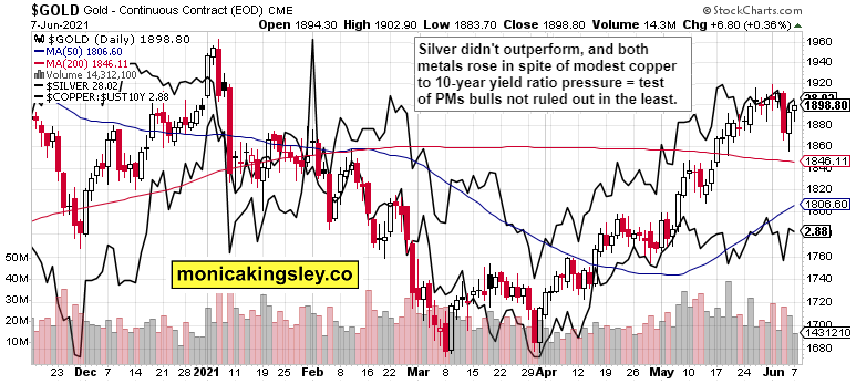 Gold, Silver And Copper Combined Chart.