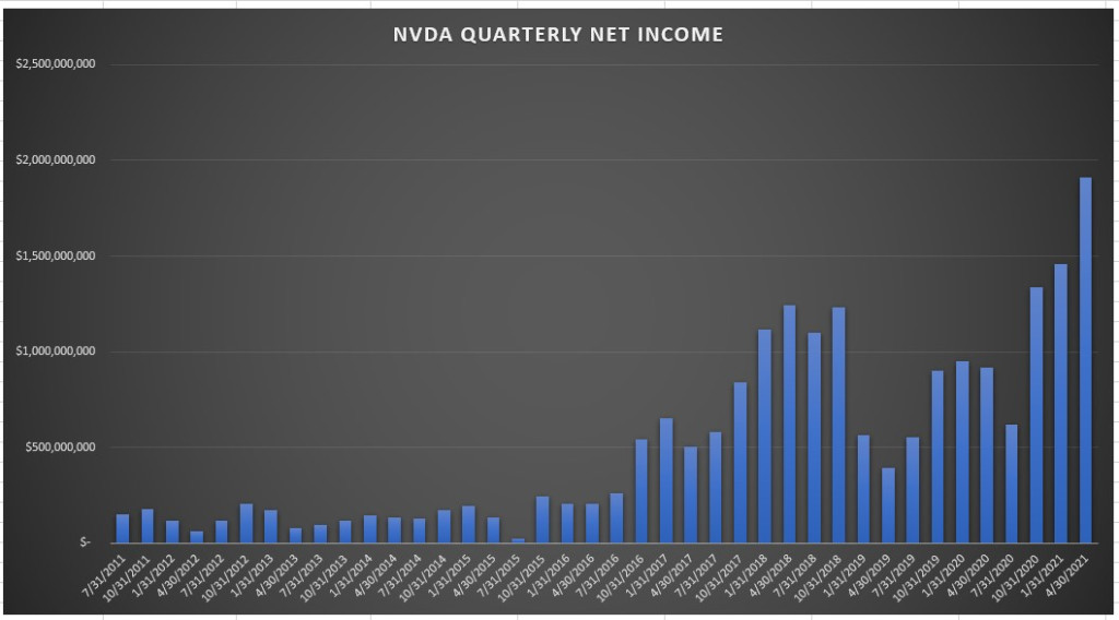 Nvidia Quarterly Net Income