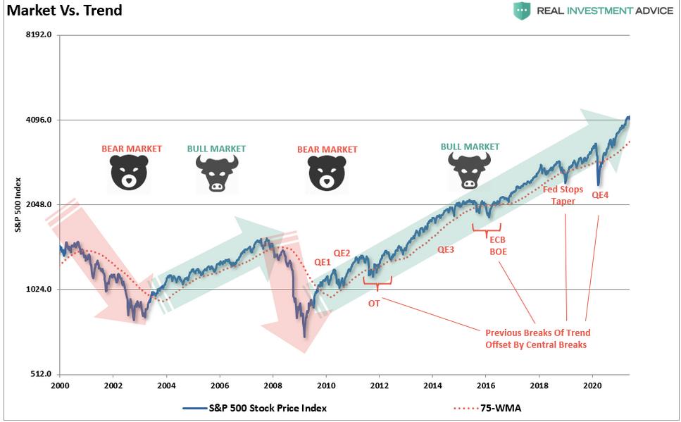 Market Vs Trend