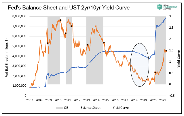 Fed Balance Sheet And US 2Yr/10 Yr Yield Curve