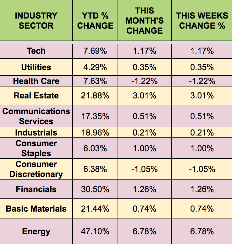 SECTORS Weekly Performance