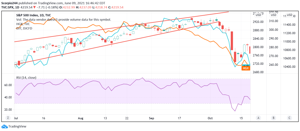 SP, Transports and Housing Going South Post Rise Wedge Break