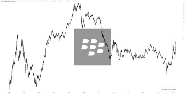 BlackBerry Chart.