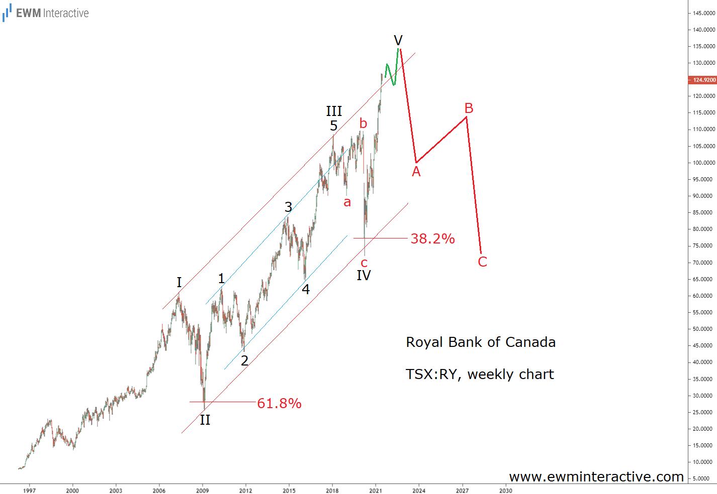 Royal Bank of Canada Weekly Chart