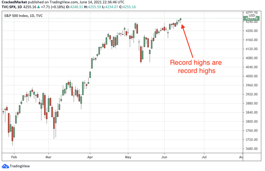 SP 500 Daily Chart