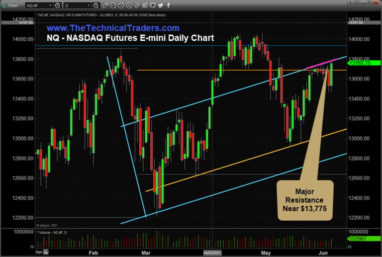 NASDAQ Futures Daily Chart
