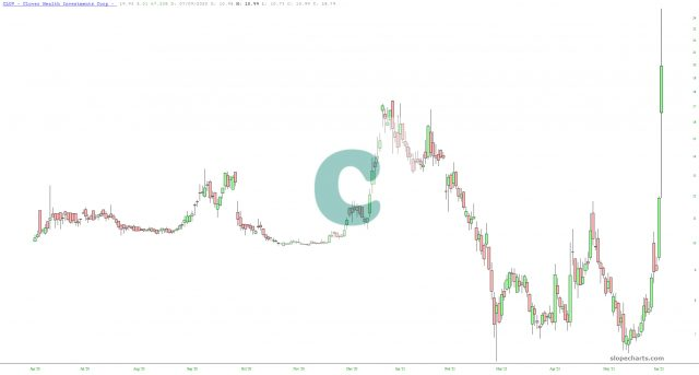 Clover Health Investments Chart.
