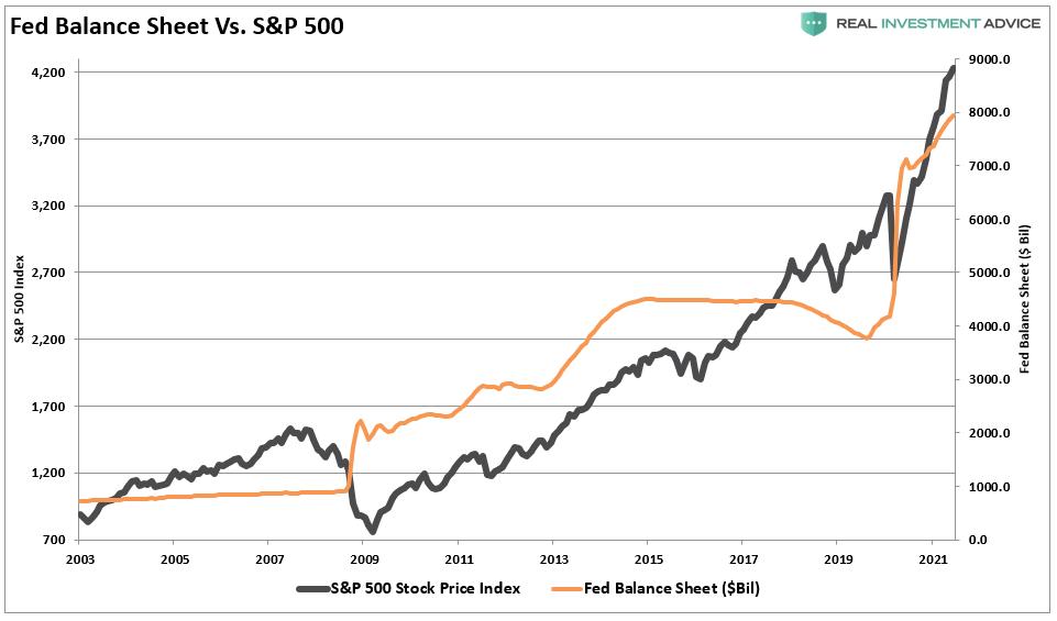 Fed Balance Sheet Vs. SP 500