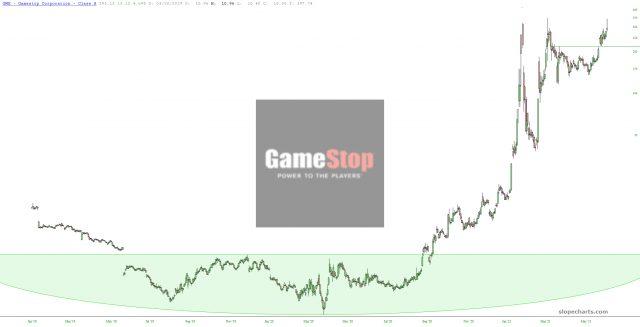 GameStop Chart.