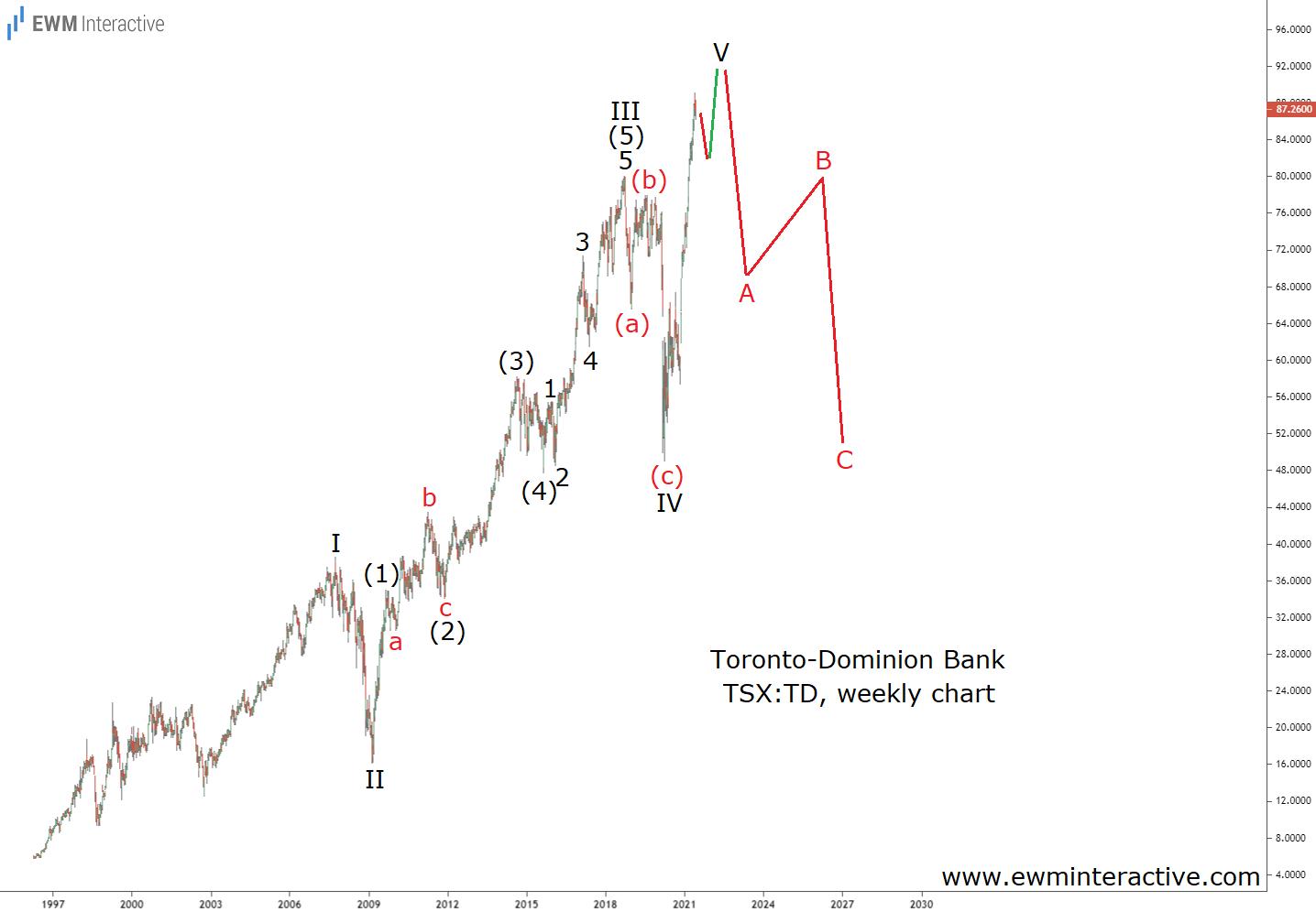 Toronto-Dominion Bank Weekly Chart