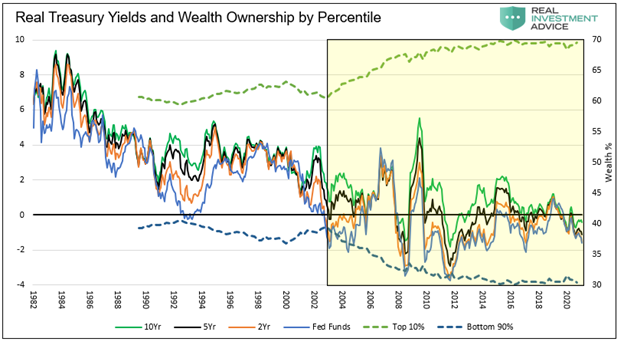 Real Treasury Yield And Wealth Ownership By Percentile