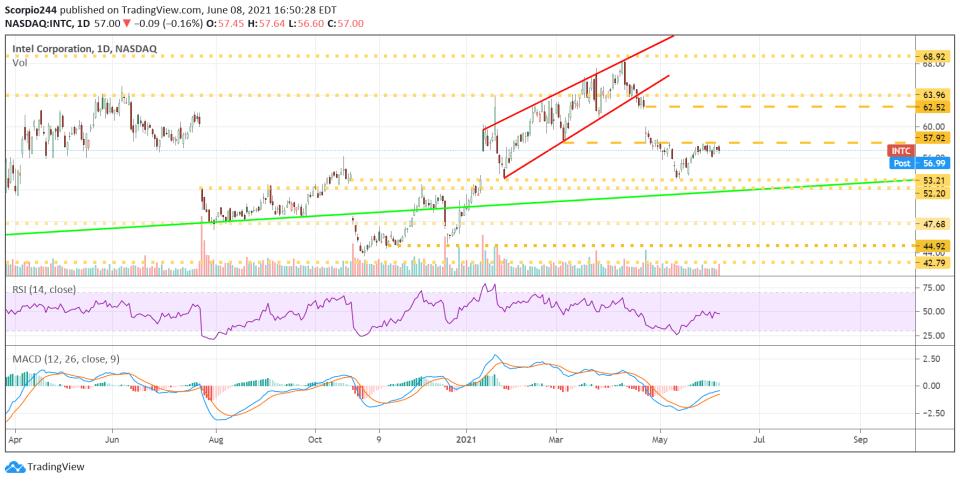 Intel (INTC) Daily Chart