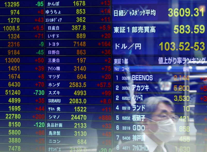 Asia stocks open higher on record for MSCI's All-Country World Index
