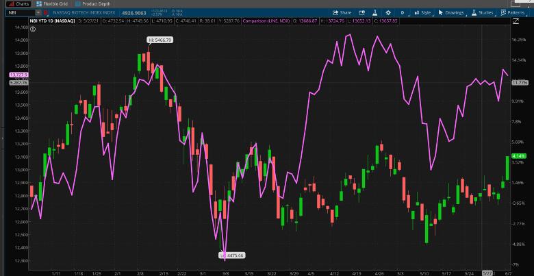 NASDAQ Biotech Index And NASDAQ 100 Combined chart.