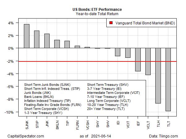Bonds YTD Total Returns Chart