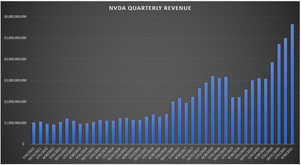 Nvidia Quarterly Revenue