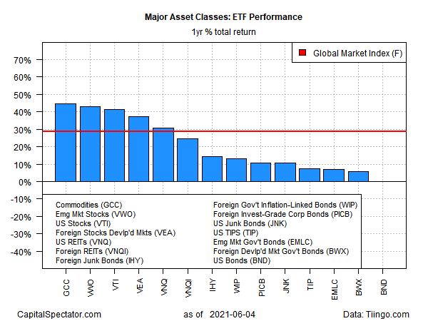 ETF Performance Yearly Return