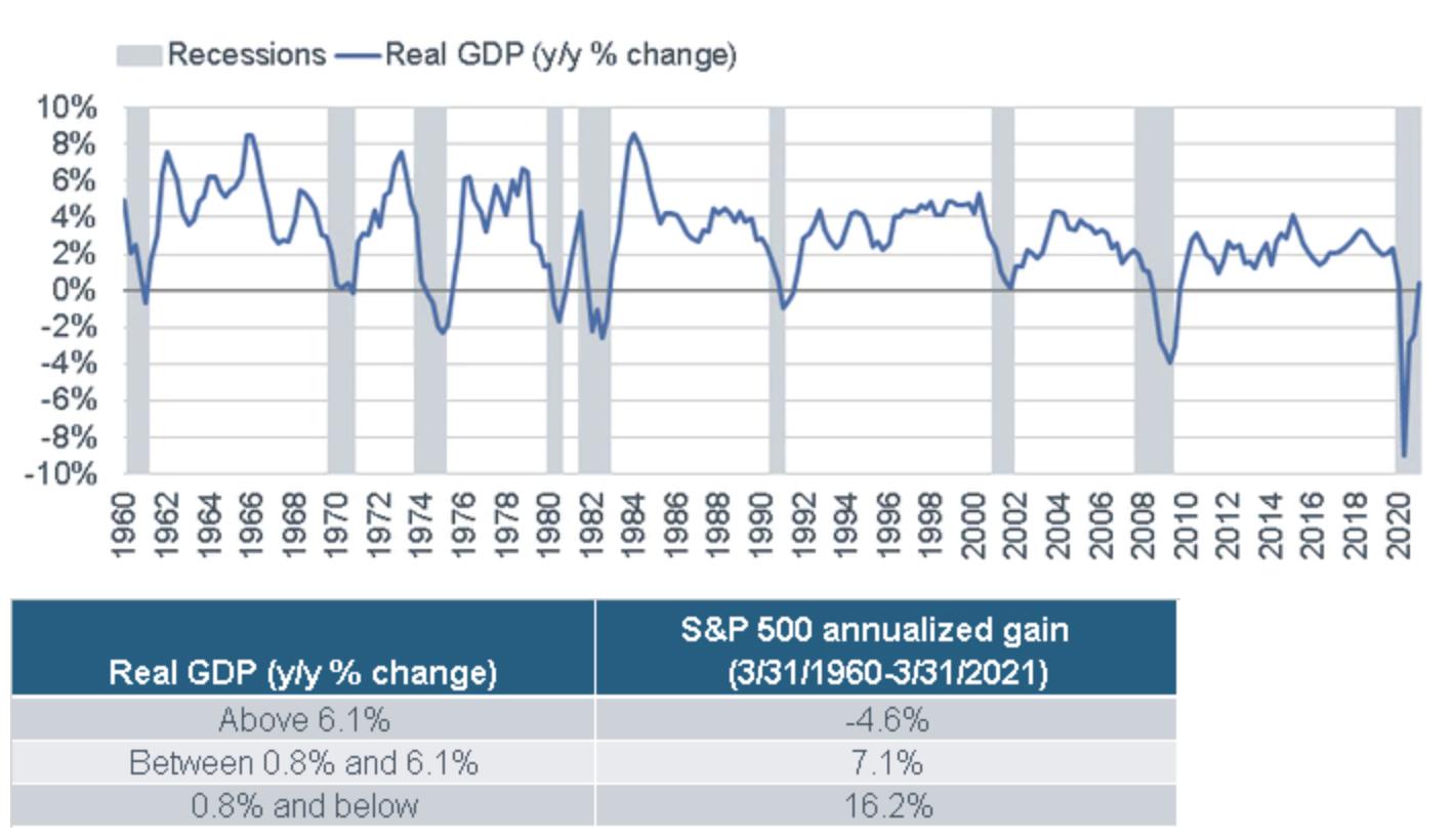 Recessions - Real GDP (y/y % Change)