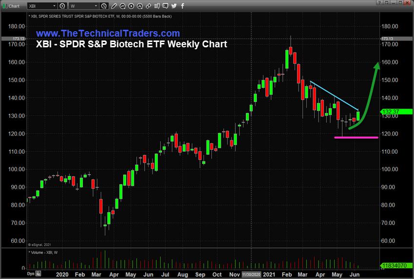 XBI Weekly Chart.