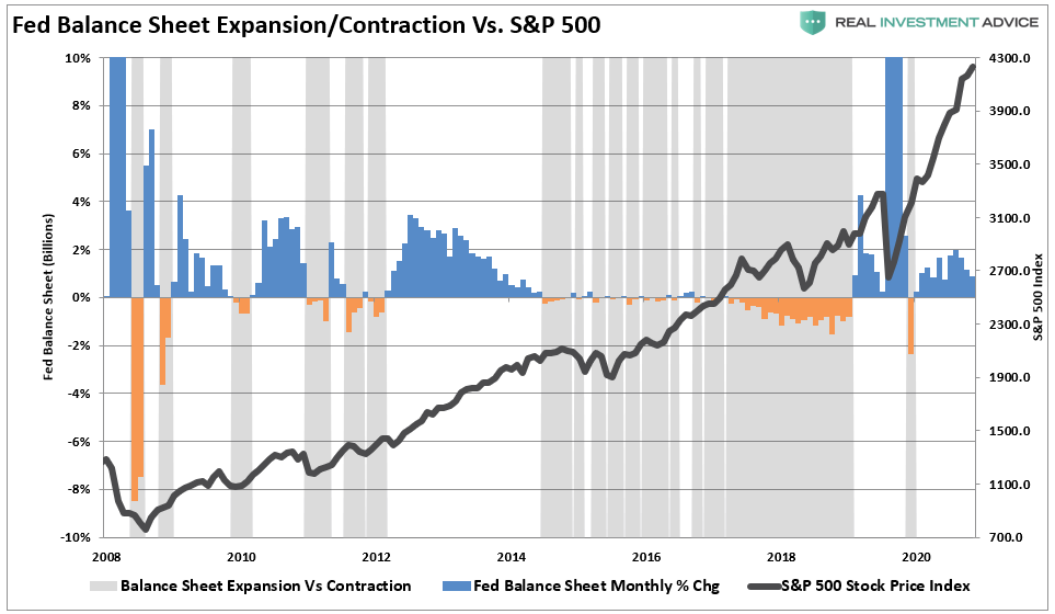 Fed Balance Sheet Expansion/Contraction Vs. SP 500