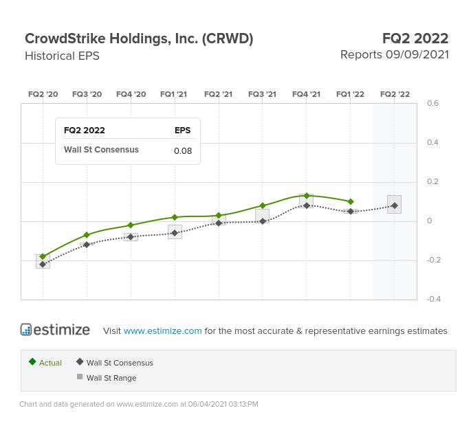 CrowdStrike Inc EPS