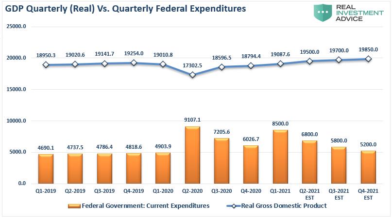 GDP Quarterly Vs Quarterly Federal Expenditures