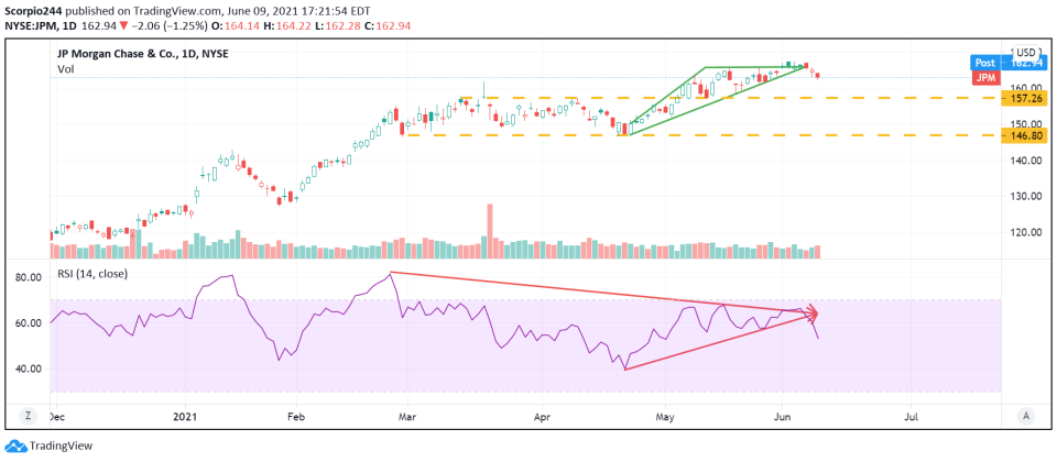 JPMorgan (JPM) Daily Chart