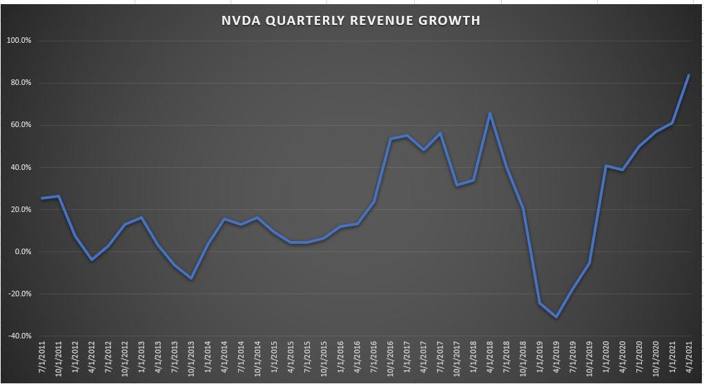 Nvidia Quarterly Revenue Growth