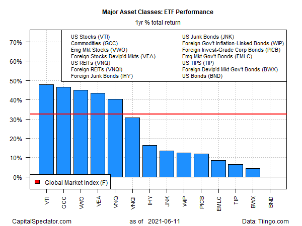 ETF Yearly Total Returns