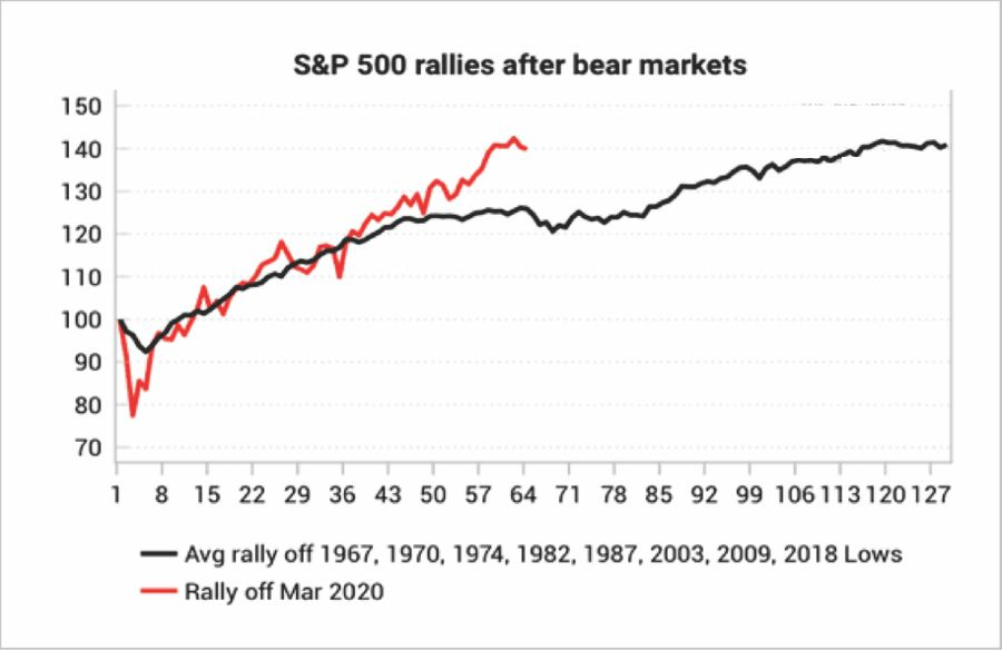 SP 500 Rallies After Bear Markets