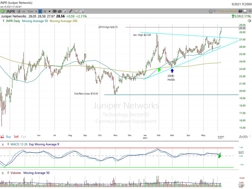 Juniper Networks Daily Chart.