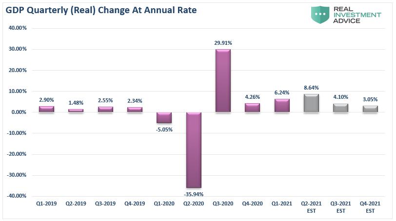 GDP Quarterly Change