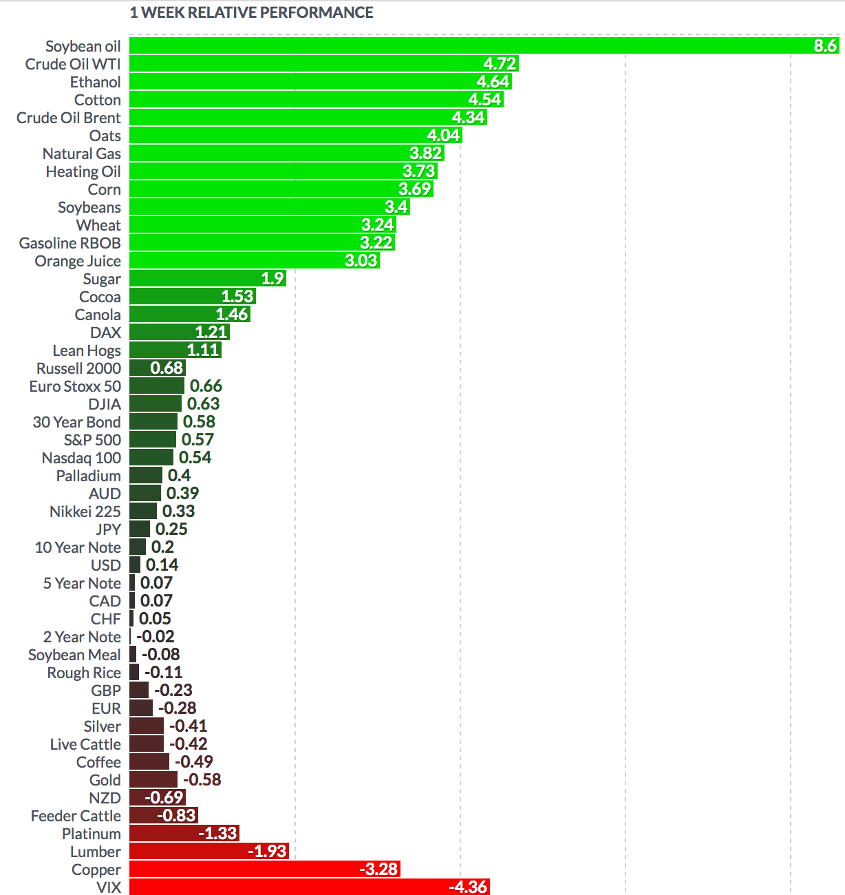 FUTURES-Weekly Performance