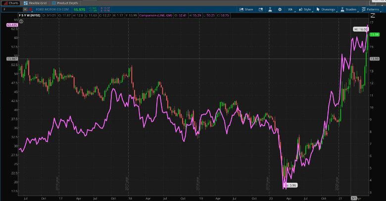 Ford And GM Combined Chart.