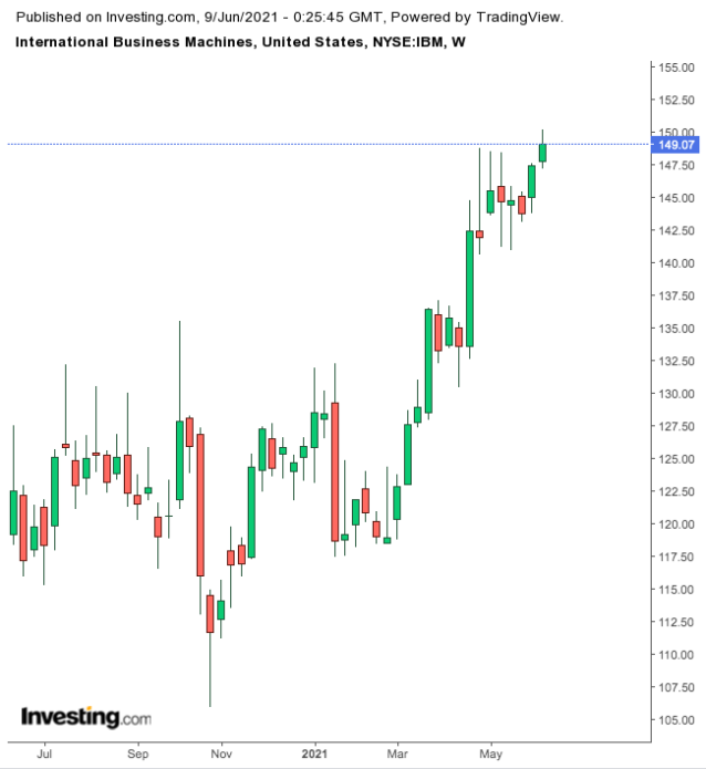 IBM Weekly Chart.