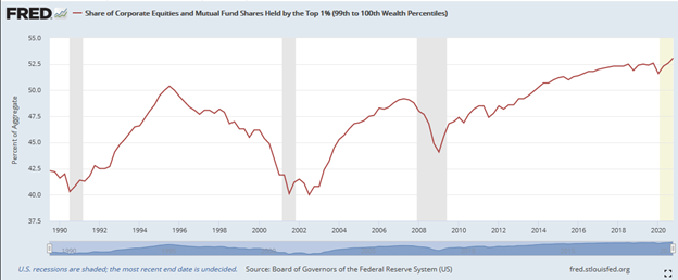 Share Of Corporate Equities And Mutual Funds
